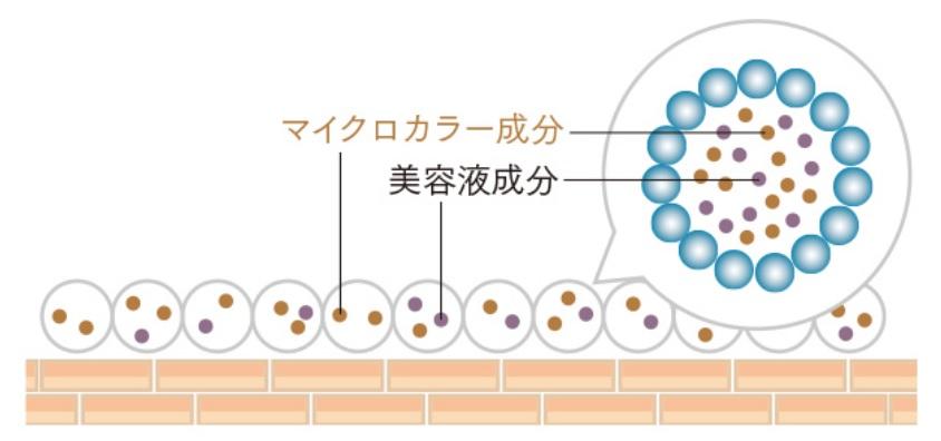 配合成分の説明図