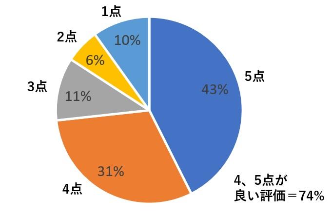 ミライスピーカーの総合評価グラフ