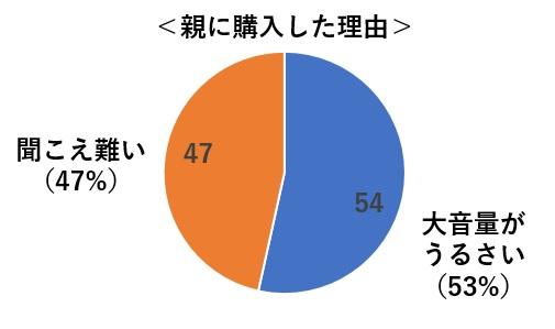 親に購入した理由(円グラフ)