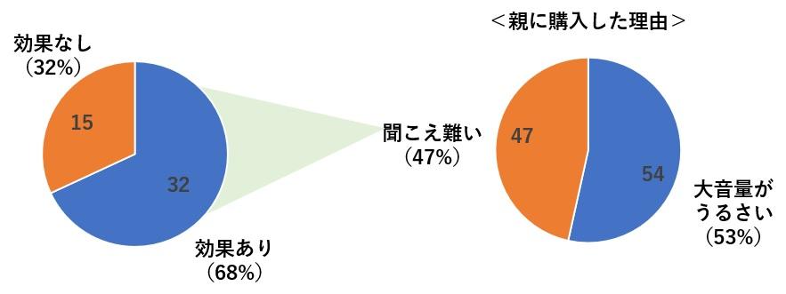 親の聞こえ難い問題に対する効果(円グラフ)