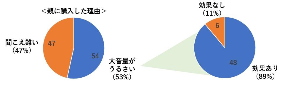親の大音量の問題に対する効果(円グラフ)