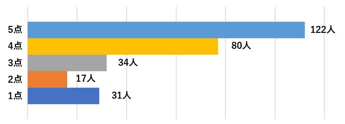 ミライスピーカーAmazon評価グラフ